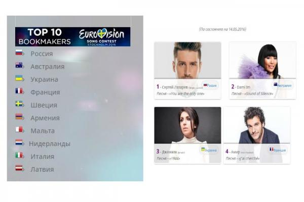 «Евровидениe–2016»: кто голосовал за нас в финале