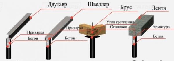 Революционное новшество строительства фундамента навинтовых сваях!