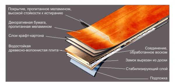 Что такое ламинат? Его состав, основные классы иихназначение